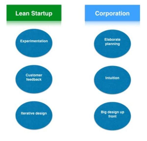 lean startup canvas, mô hình kinh doanh hiệu quả