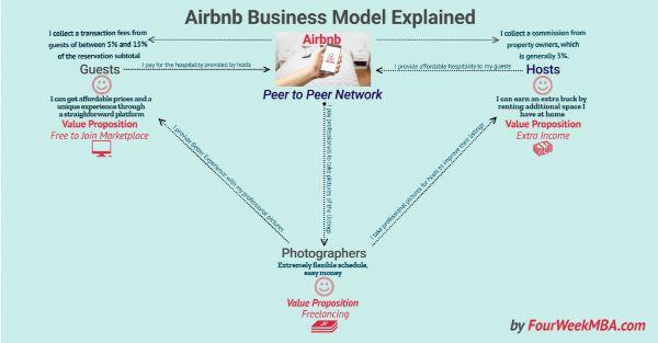 mô hình kinh doanh đồng đẳng, mô hình đồng đẳng