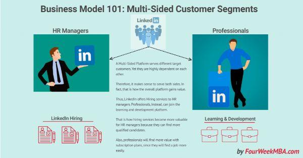 mô hình kinh doanh trên nền tảng đa diện, mô hình kinh doanh mới