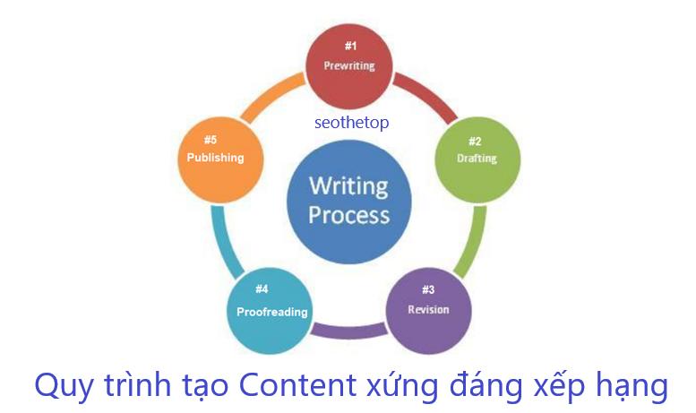 Content là gì? Quy trình viết Content 5 bước 'Xứng đáng xếp hạng'